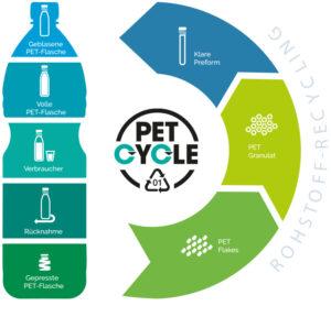 Petcycle Wertstoffkreislauf PET-Flaschen im Mehrwegkasten für funktionierende Kreislaufwirtschaft