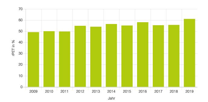 Petcycle Steigender Rezyklat Anteil in RPET-Flaschen 2009 2019 Ökobilanz