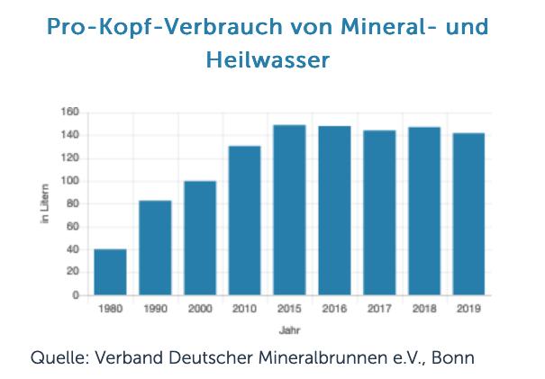 Petcycle Pro Kopf Verbrauch Mineralwasser 1980 2019